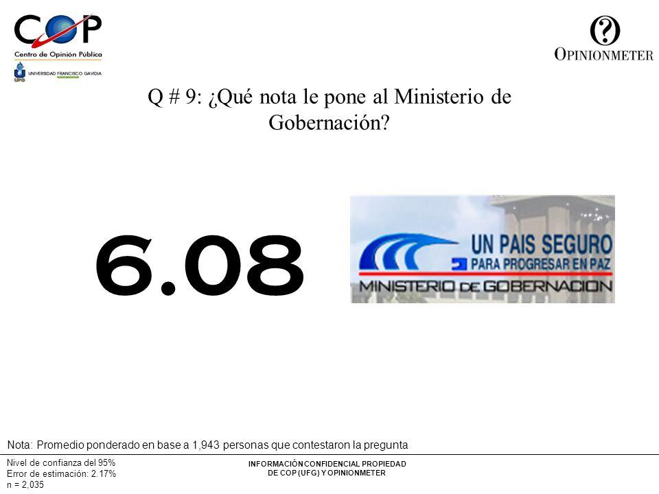 INFORMACIÓN CONFIDENCIAL PROPIEDAD DE COP (UFG) Y OPINIONMETER Nivel de confianza del 95% Error de estimación: 2.17% n = 2,035 Q # 9: ¿Qué nota le pone al Ministerio de Gobernación.