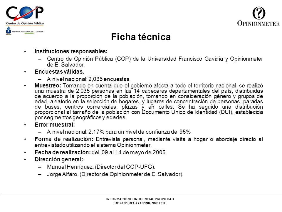 INFORMACIÓN CONFIDENCIAL PROPIEDAD DE COP (UFG) Y OPINIONMETER Ficha técnica Instituciones responsables: –Centro de Opinión Pública (COP) de la Univer