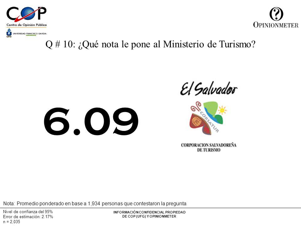 INFORMACIÓN CONFIDENCIAL PROPIEDAD DE COP (UFG) Y OPINIONMETER Nivel de confianza del 95% Error de estimación: 2.17% n = 2,035 Q # 10: ¿Qué nota le pone al Ministerio de Turismo.