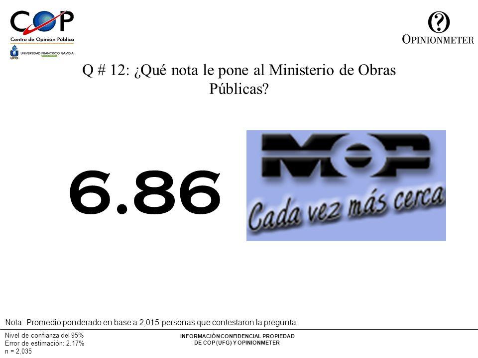 INFORMACIÓN CONFIDENCIAL PROPIEDAD DE COP (UFG) Y OPINIONMETER Nivel de confianza del 95% Error de estimación: 2.17% n = 2,035 Q # 12: ¿Qué nota le pone al Ministerio de Obras Públicas.