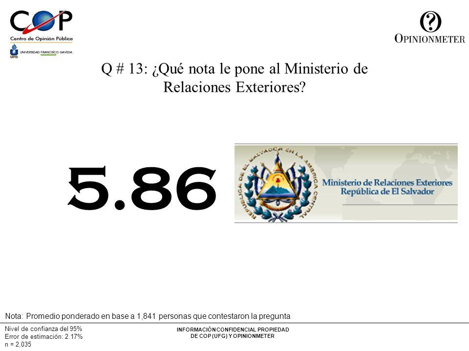 INFORMACIÓN CONFIDENCIAL PROPIEDAD DE COP (UFG) Y OPINIONMETER Nivel de confianza del 95% Error de estimación: 2.17% n = 2,035 Q # 13: ¿Qué nota le pone al Ministerio de Relaciones Exteriores.
