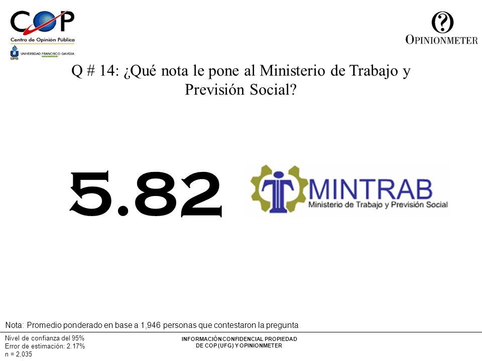 INFORMACIÓN CONFIDENCIAL PROPIEDAD DE COP (UFG) Y OPINIONMETER Nivel de confianza del 95% Error de estimación: 2.17% n = 2,035 Q # 14: ¿Qué nota le po