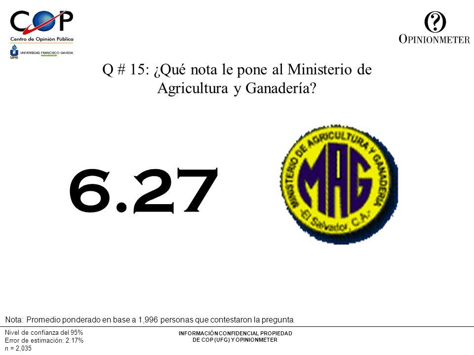 INFORMACIÓN CONFIDENCIAL PROPIEDAD DE COP (UFG) Y OPINIONMETER Nivel de confianza del 95% Error de estimación: 2.17% n = 2,035 Q # 15: ¿Qué nota le pone al Ministerio de Agricultura y Ganadería.
