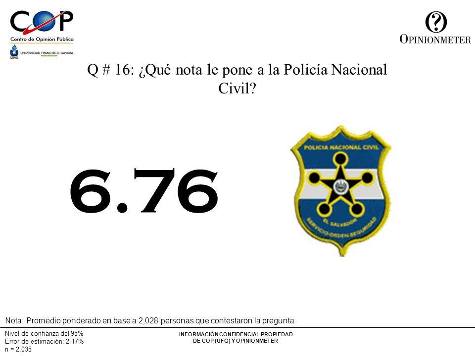 INFORMACIÓN CONFIDENCIAL PROPIEDAD DE COP (UFG) Y OPINIONMETER Nivel de confianza del 95% Error de estimación: 2.17% n = 2,035 Q # 16: ¿Qué nota le pone a la Policía Nacional Civil.