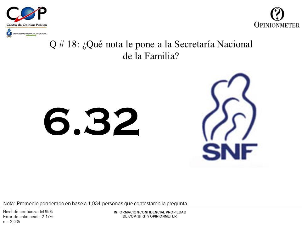 INFORMACIÓN CONFIDENCIAL PROPIEDAD DE COP (UFG) Y OPINIONMETER Nivel de confianza del 95% Error de estimación: 2.17% n = 2,035 Q # 18: ¿Qué nota le pone a la Secretaría Nacional de la Familia.
