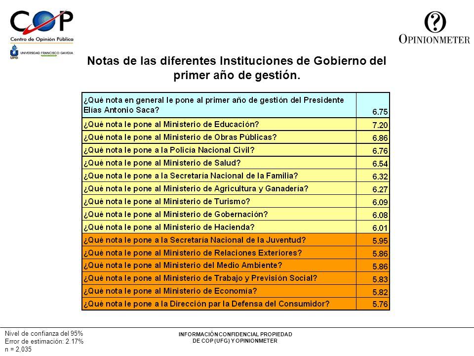 INFORMACIÓN CONFIDENCIAL PROPIEDAD DE COP (UFG) Y OPINIONMETER Nivel de confianza del 95% Error de estimación: 2.17% n = 2,035 Notas de las diferentes Instituciones de Gobierno del primer año de gestión.