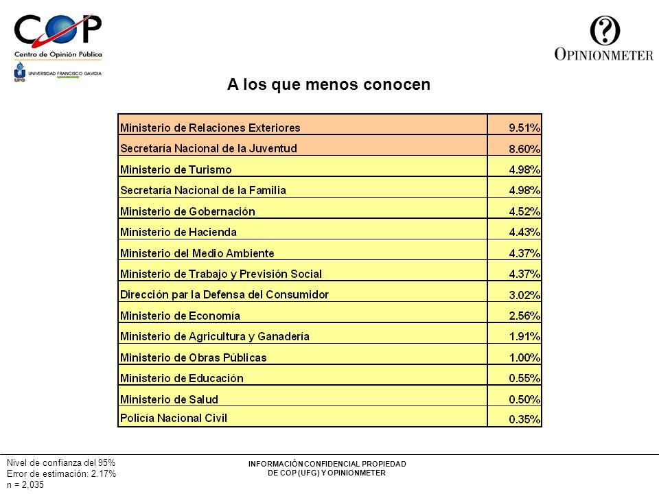 INFORMACIÓN CONFIDENCIAL PROPIEDAD DE COP (UFG) Y OPINIONMETER Nivel de confianza del 95% Error de estimación: 2.17% n = 2,035 A los que menos conocen