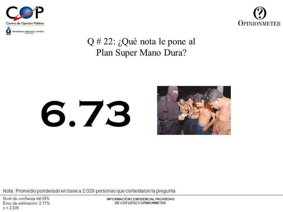 INFORMACIÓN CONFIDENCIAL PROPIEDAD DE COP (UFG) Y OPINIONMETER Nivel de confianza del 95% Error de estimación: 2.17% n = 2,035 Q # 22: ¿Qué nota le pone al Plan Super Mano Dura.