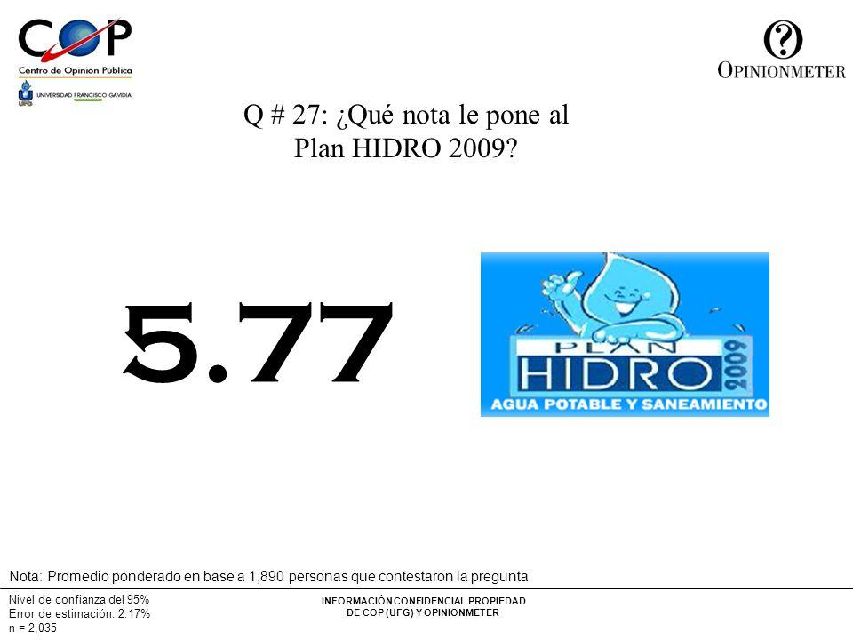 INFORMACIÓN CONFIDENCIAL PROPIEDAD DE COP (UFG) Y OPINIONMETER Nivel de confianza del 95% Error de estimación: 2.17% n = 2,035 Q # 27: ¿Qué nota le pone al Plan HIDRO 2009.