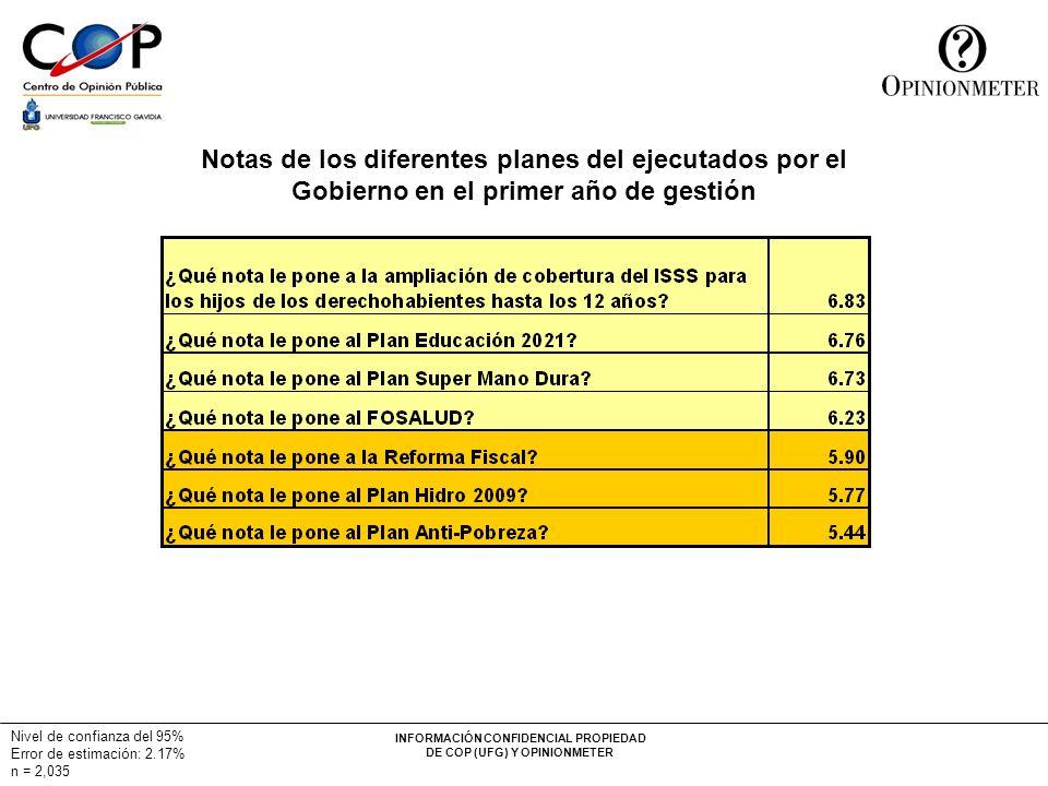 INFORMACIÓN CONFIDENCIAL PROPIEDAD DE COP (UFG) Y OPINIONMETER Nivel de confianza del 95% Error de estimación: 2.17% n = 2,035 Notas de los diferentes