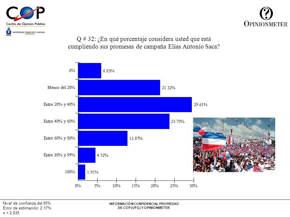 INFORMACIÓN CONFIDENCIAL PROPIEDAD DE COP (UFG) Y OPINIONMETER Q # 32: ¿En qué porcentaje considera usted que está cumpliendo sus promesas de campaña Elías Antonio Saca.