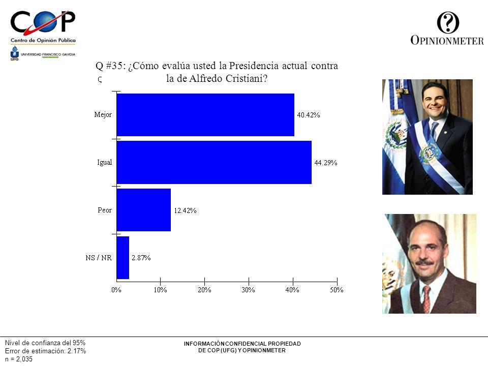 INFORMACIÓN CONFIDENCIAL PROPIEDAD DE COP (UFG) Y OPINIONMETER Nivel de confianza del 95% Error de estimación: 2.17% n = 2,035 Q #35: ¿Cómo evalúa usted la Presidencia actual contra la de Alfredo Cristiani
