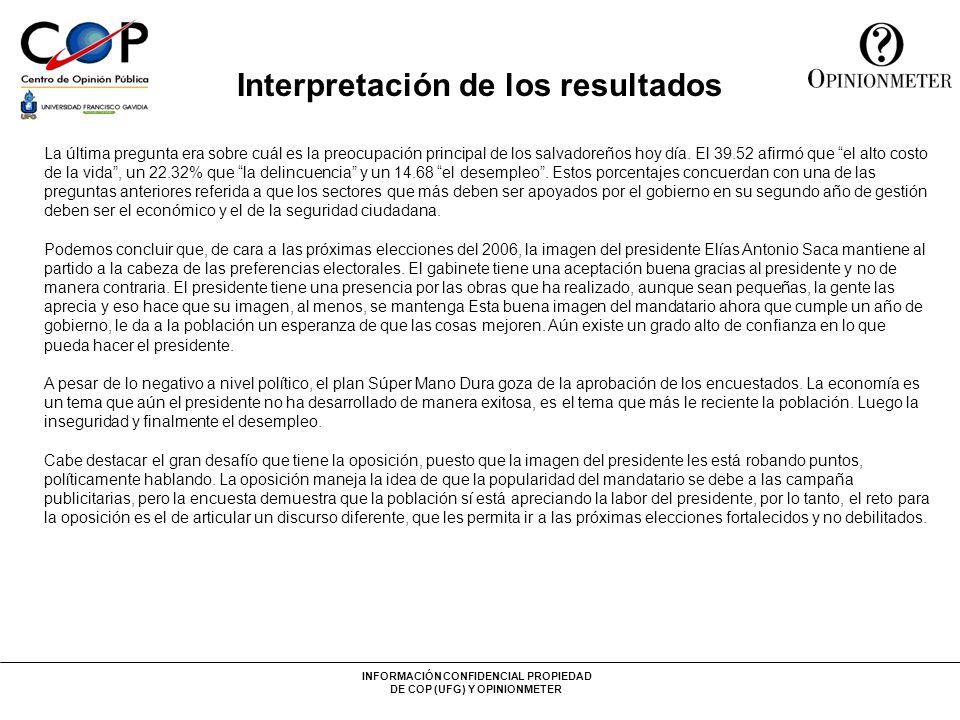 INFORMACIÓN CONFIDENCIAL PROPIEDAD DE COP (UFG) Y OPINIONMETER Interpretación de los resultados La última pregunta era sobre cuál es la preocupación principal de los salvadoreños hoy día.
