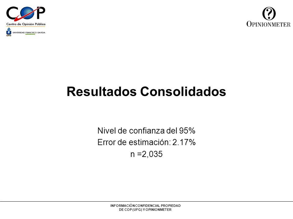 INFORMACIÓN CONFIDENCIAL PROPIEDAD DE COP (UFG) Y OPINIONMETER Resultados Consolidados Nivel de confianza del 95% Error de estimación: 2.17% n =2,035