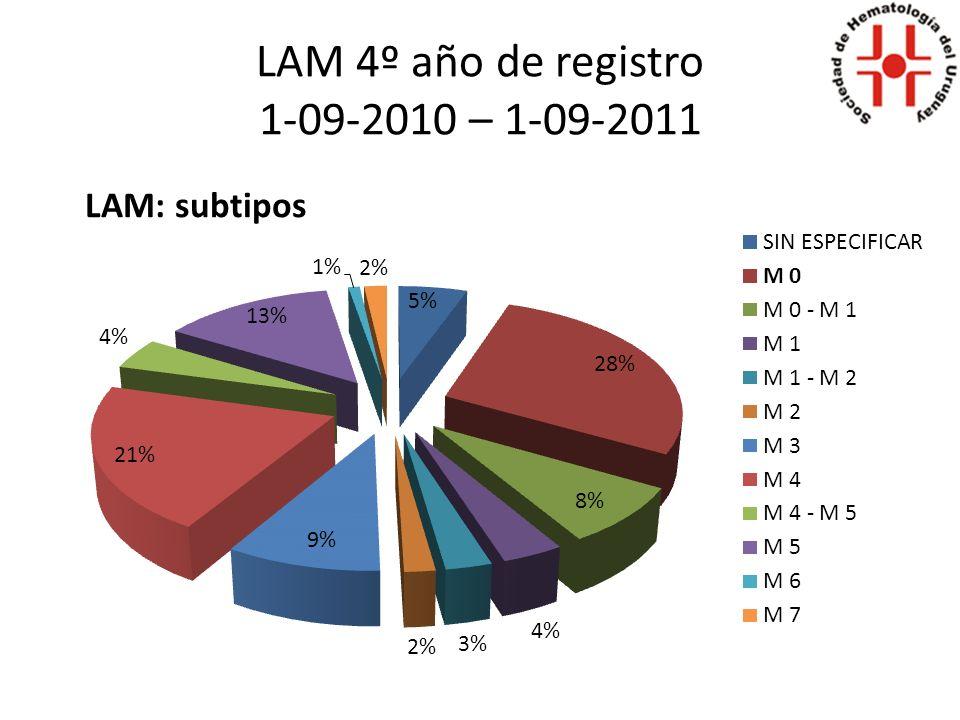 LAM 4º año de registro 1-09-2010 – 1-09-2011