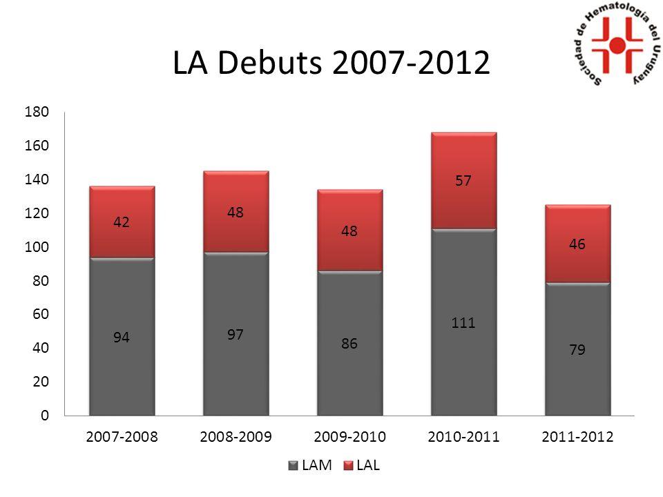 LA Debuts 2007-2012