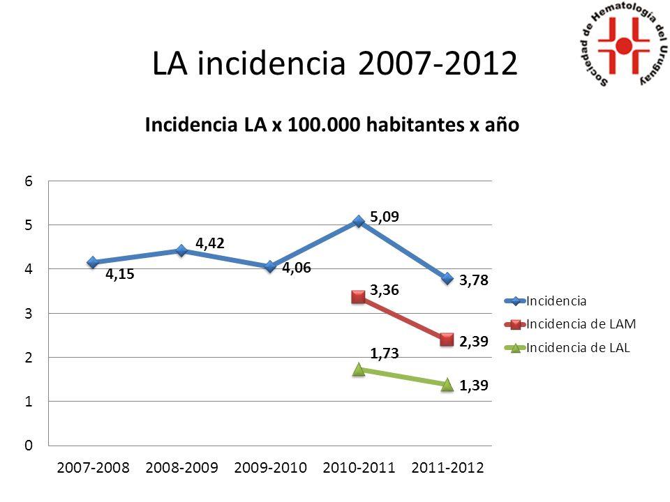LA 5º año de registro 1-09-2011 – 1-09-2012 LAMLAL F: 46F: 16 M: 33M: 30 7946 TOTAL: 125 casos nuevos