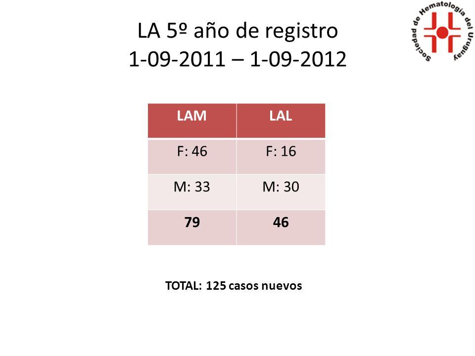 LA 5º año de registro 1-09-2011 – 1-09-2012