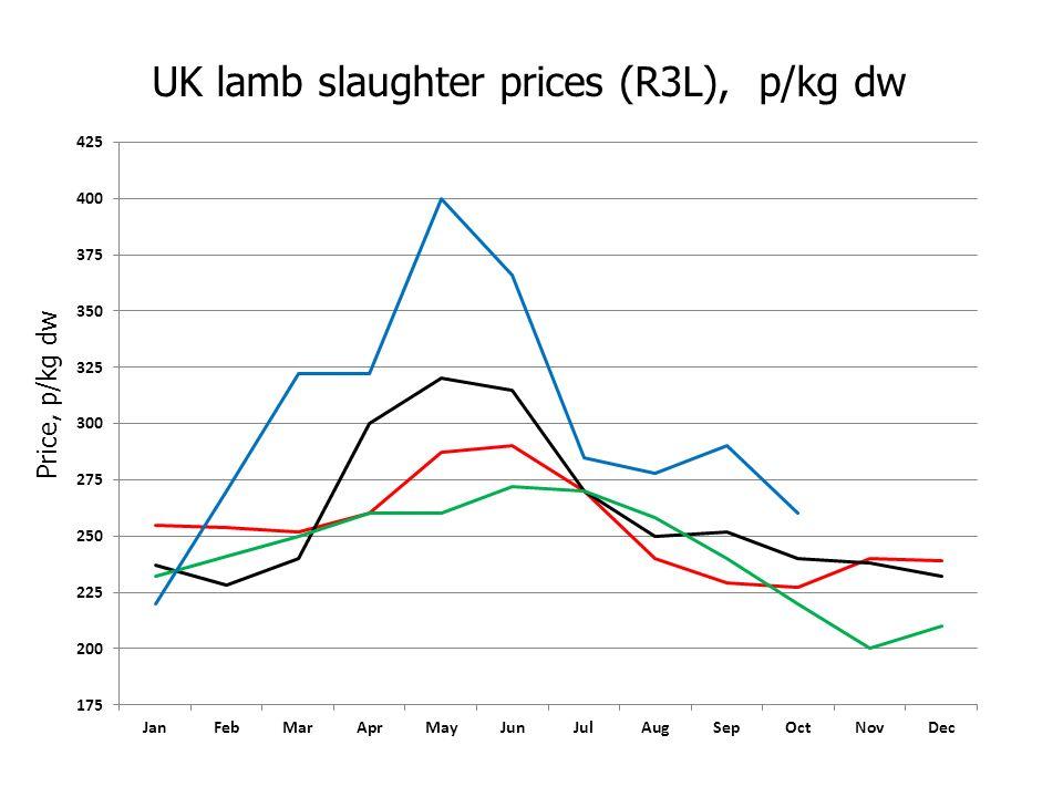 UK lamb slaughter prices (R3L), p/kg dw Price, p/kg dw