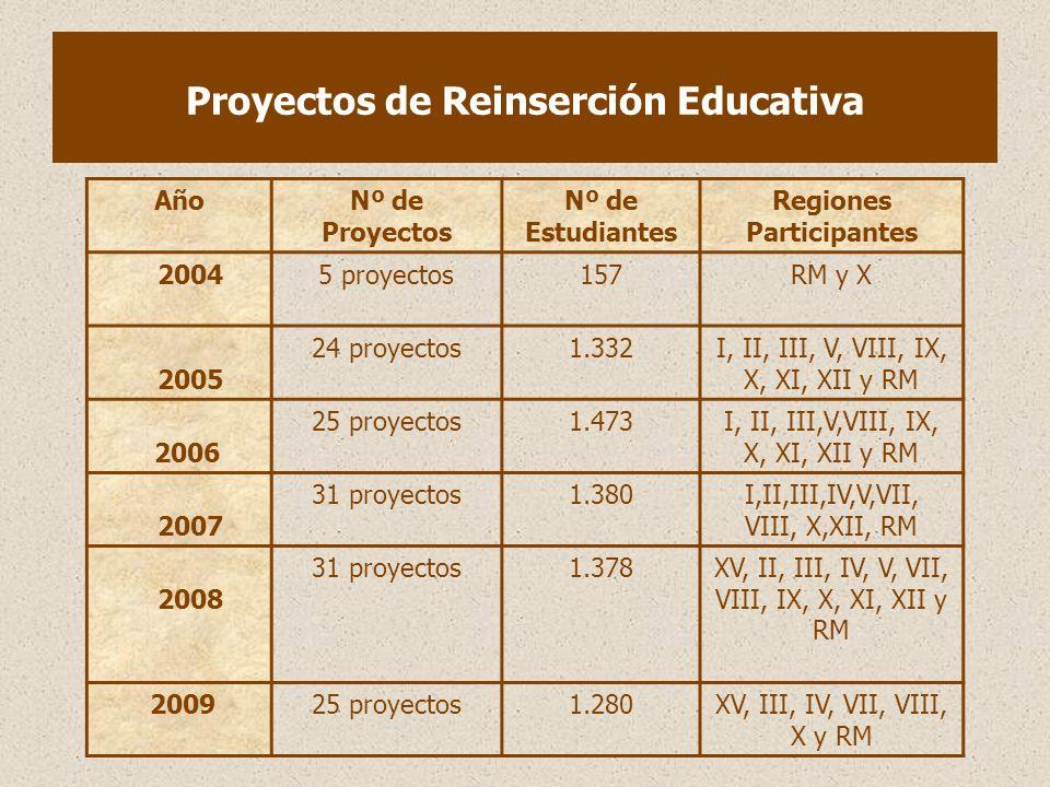 Proyectos de Reinserción Educativa AñoNº de Proyectos Nº de Estudiantes Regiones Participantes 20045 proyectos157RM y X 2005 24 proyectos1.332I, II, III, V, VIII, IX, X, XI, XII y RM 2006 25 proyectos1.473I, II, III,V,VIII, IX, X, XI, XII y RM 2007 31 proyectos1.380I,II,III,IV,V,VII, VIII, X,XII, RM 2008 31 proyectos1.378XV, II, III, IV, V, VII, VIII, IX, X, XI, XII y RM 200925 proyectos1.280XV, III, IV, VII, VIII, X y RM