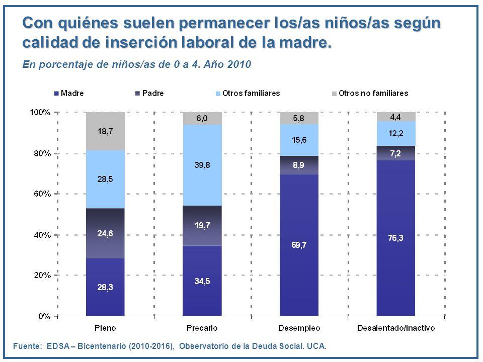 Con quiénes suelen permanecer los/as niños/as según calidad de inserción laboral de la madre. En porcentaje de niños/as de 0 a 4. Año 2010 Fuente: EDS