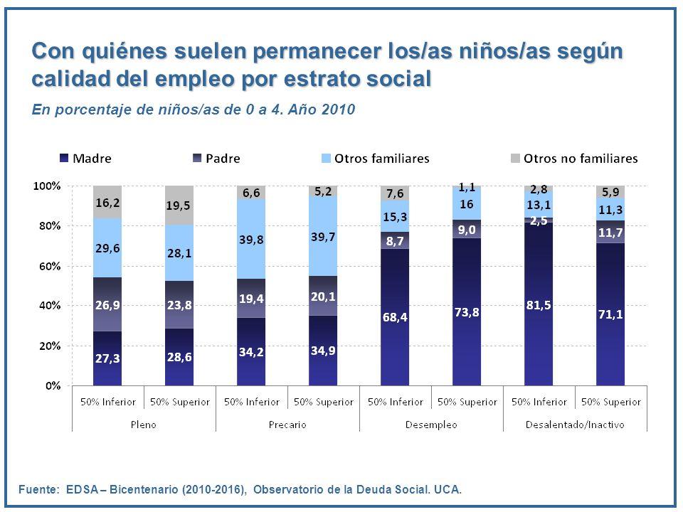 Con quiénes suelen permanecer los/as niños/as según calidad del empleo por estrato social En porcentaje de niños/as de 0 a 4. Año 2010 Fuente: EDSA –