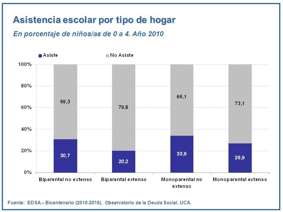 Asistencia escolar por tipo de hogar En porcentaje de niños/as de 0 a 4. Año 2010 Fuente: EDSA – Bicentenario (2010-2016), Observatorio de la Deuda So