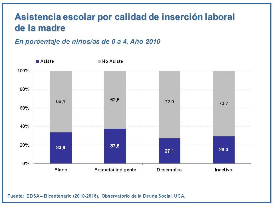 Asistencia escolar por calidad de inserción laboral de la madre En porcentaje de niños/as de 0 a 4. Año 2010 Fuente: EDSA – Bicentenario (2010-2016),