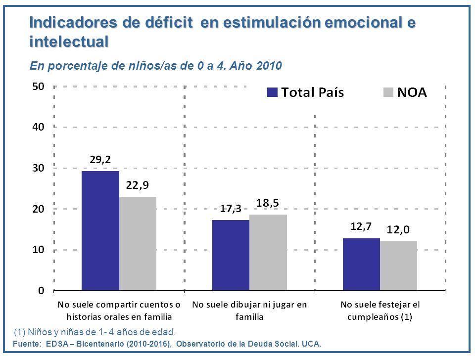 Indicadores de déficit en estimulación emocional e intelectual En porcentaje de niños/as de 0 a 4. Año 2010 Fuente: EDSA – Bicentenario (2010-2016), O