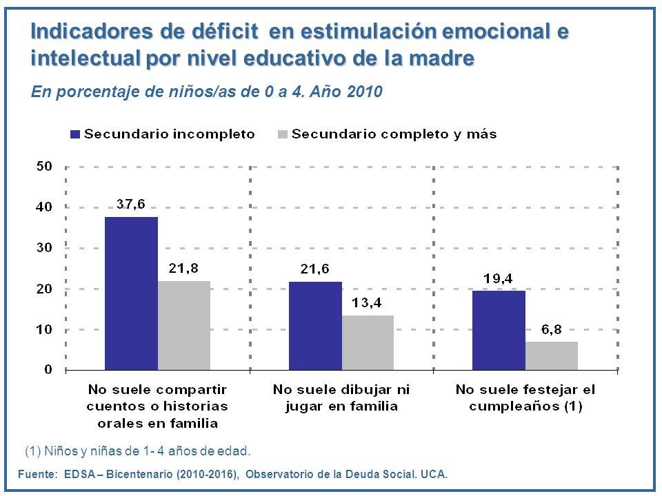 Indicadores de déficit en estimulación emocional e intelectual por nivel educativo de la madre En porcentaje de niños/as de 0 a 4. Año 2010 Fuente: ED