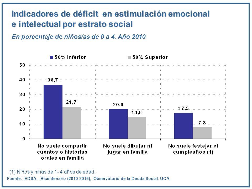 Indicadores de déficit en estimulación emocional e intelectual por estrato social En porcentaje de niños/as de 0 a 4. Año 2010 Fuente: EDSA – Bicenten