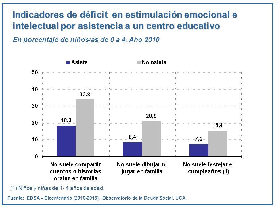 Indicadores de déficit en estimulación emocional e intelectual por asistencia a un centro educativo En porcentaje de niños/as de 0 a 4. Año 2010 Fuent