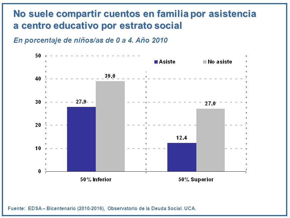 No suele compartir cuentos en familia por asistencia a centro educativo por estrato social En porcentaje de niños/as de 0 a 4. Año 2010 Fuente: EDSA –