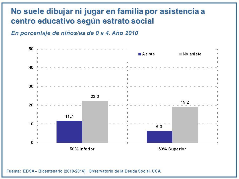 No suele dibujar ni jugar en familia por asistencia a centro educativo según estrato social En porcentaje de niños/as de 0 a 4. Año 2010 Fuente: EDSA