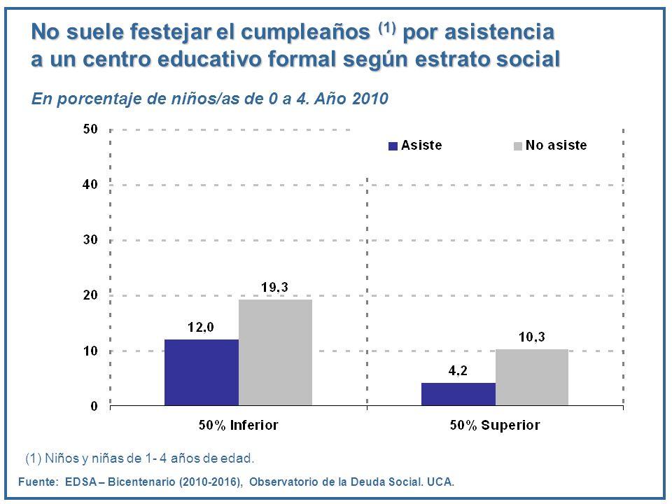 No suele festejar el cumpleaños (1) por asistencia a un centro educativo formal según estrato social En porcentaje de niños/as de 0 a 4. Año 2010 Fuen