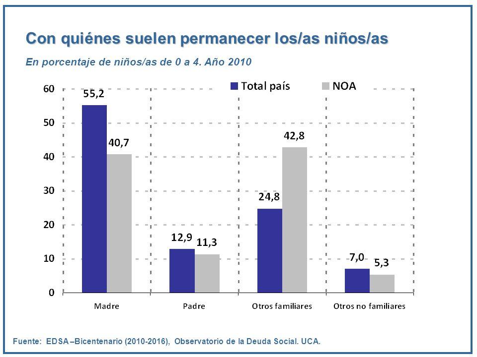 Con quiénes suelen permanecer los/as niños/as En porcentaje de niños/as de 0 a 4. Año 2010 Fuente: EDSA –Bicentenario (2010-2016), Observatorio de la