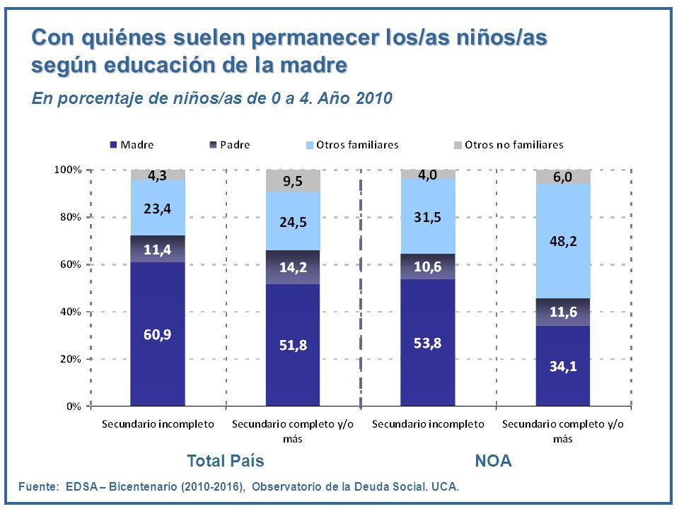 Con quiénes suelen permanecer los/as niños/as según educación de la madre En porcentaje de niños/as de 0 a 4. Año 2010 Fuente: EDSA – Bicentenario (20