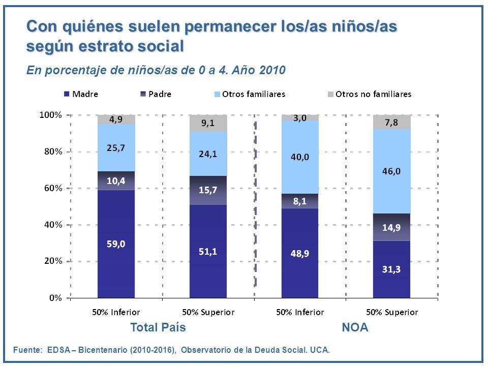 Con quiénes suelen permanecer los/as niños/as según estrato social En porcentaje de niños/as de 0 a 4. Año 2010 Fuente: EDSA – Bicentenario (2010-2016