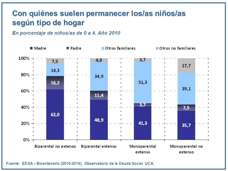 Con quiénes suelen permanecer los/as niños/as según tipo de hogar En porcentaje de niños/as de 0 a 4. Año 2010 Fuente: EDSA – Bicentenario (2010-2016)