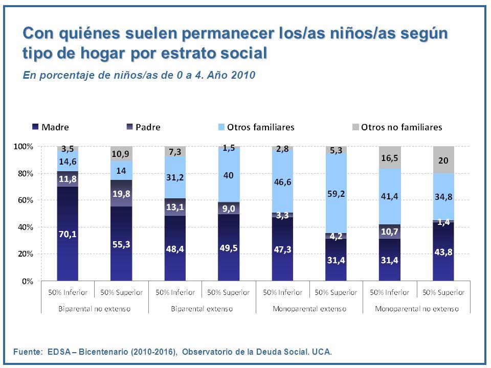 Con quiénes suelen permanecer los/as niños/as según tipo de hogar por estrato social En porcentaje de niños/as de 0 a 4. Año 2010 Fuente: EDSA – Bicen