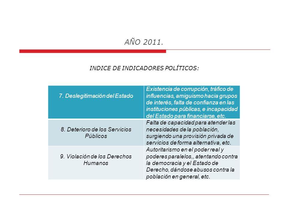 AÑO 2011. INDICE DE INDICADORES SOCIALES: 3. Presiones Demográficas Presiones sociales derivadas del crecimiento de la población, abordando temas de d