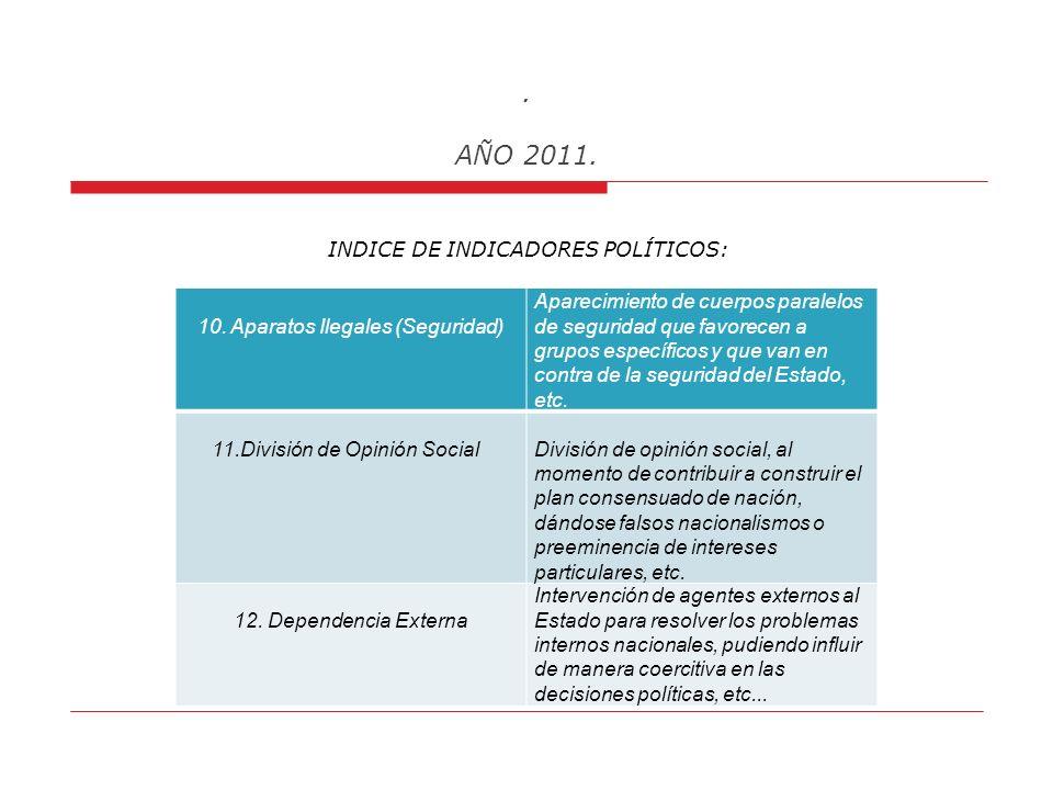 AÑO 2011. INDICE DE INDICADORES POLÍTICOS: 7. Deslegitimación del Estado Existencia de corrupción, tráfico de influencias, amiguismo hacia grupos de i