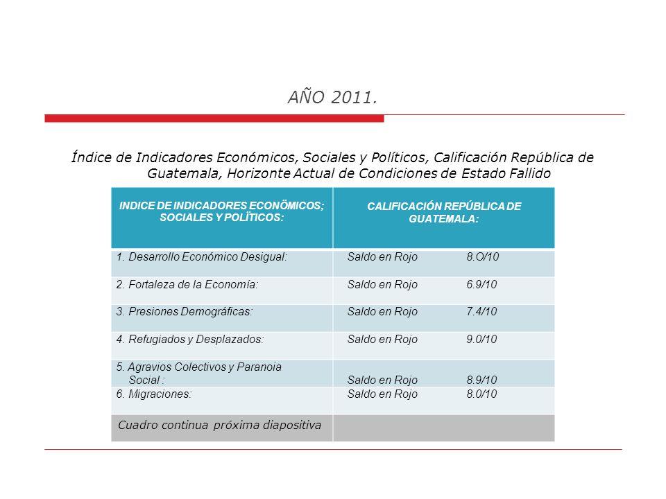 . AÑO 2011. INDICE DE INDICADORES POLÍTICOS: 10. Aparatos Ilegales (Seguridad) Aparecimiento de cuerpos paralelos de seguridad que favorecen a grupos