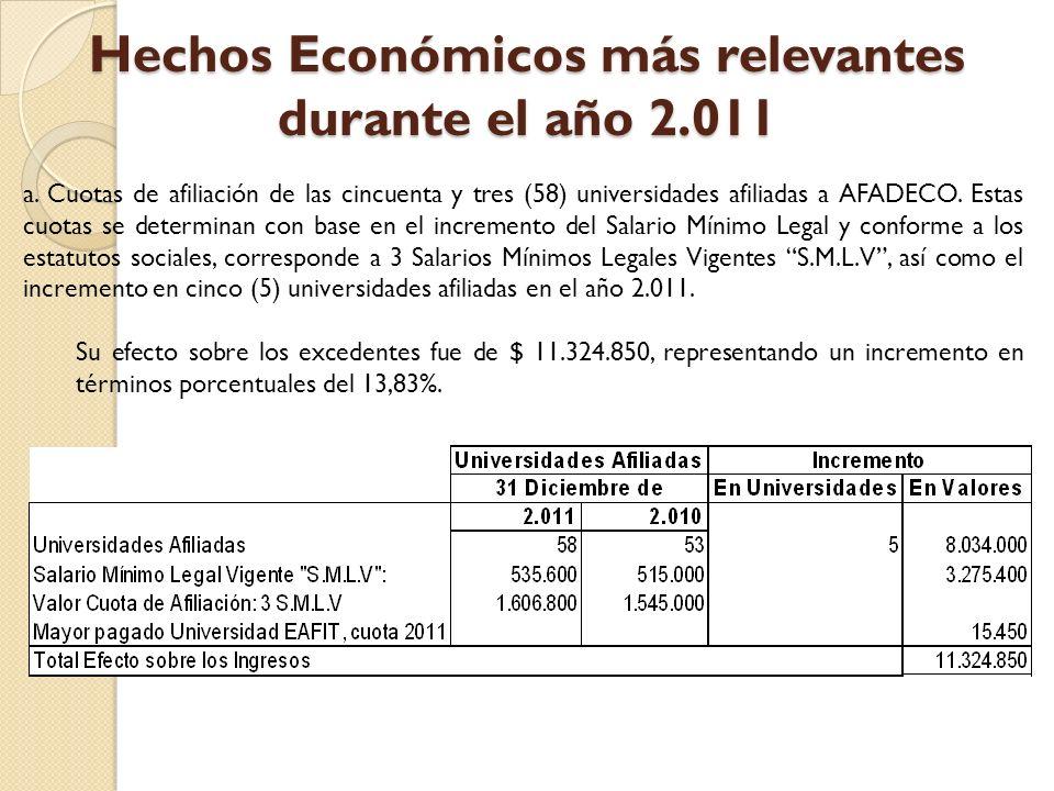 Hechos Económicos más relevantes durante el año 2.011 a.