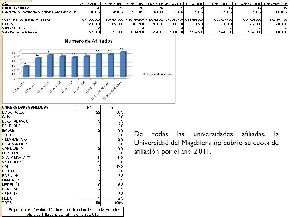 De todas las universidades afiliadas, la Universidad del Magdalena no cubrió su cuota de afiliación por el año 2.011.