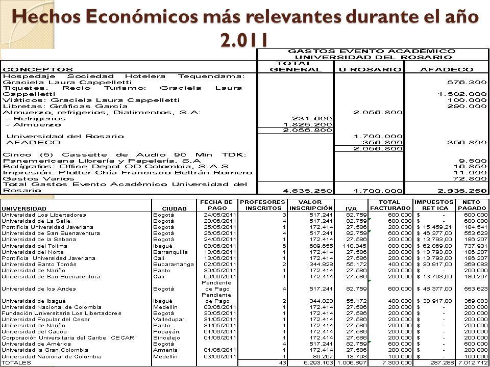 Hechos Económicos más relevantes durante el año 2.011