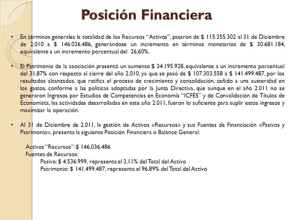 Posición Financiera En términos generales la totalidad de los Recursos Activos, pasaron de $ 115.355.302 al 31 de Diciembre de 2.010 a $ 146.036.486, generándose un incremento en términos monetarios de $ 30.681.184, equivalente a un incremento porcentual del 26,60%.