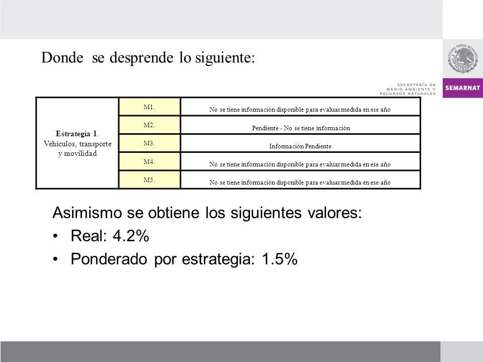 16 EstrategiaMedidas Ponder ación Avance (%) 2006200720082009201020112012 Total por Actividad GRAN TOTAL Prog.Real Prog.Real Prog.Real Prog.Real Prog.