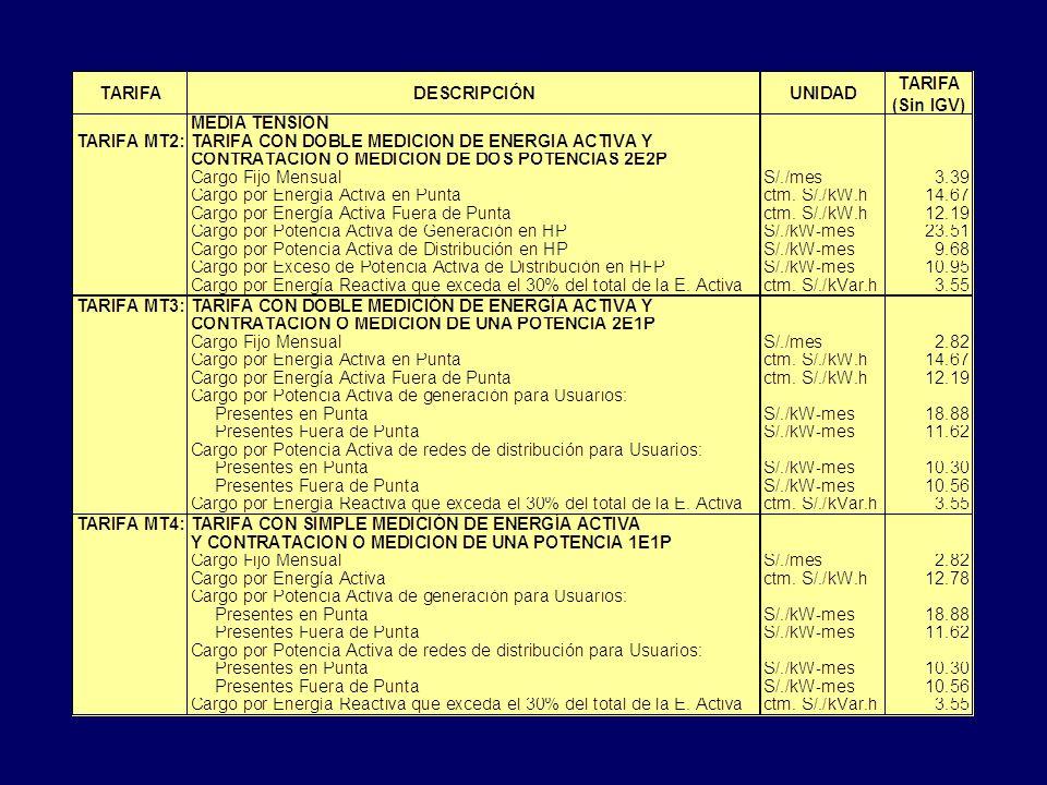 Pliego tarifario Relación de tarifas con los precios de: Energía Activa en Cent. de S/. / kW.h Energía Reactiva en Cent. de S/. / kVAR.h Potencia Acti