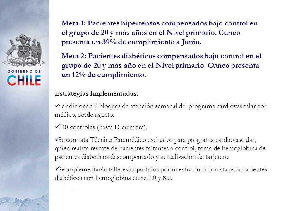 Meta 1: Pacientes hipertensos compensados bajo control en el grupo de 20 y más años en el Nivel primario. Cunco presenta un 39% de cumplimiento a Juni
